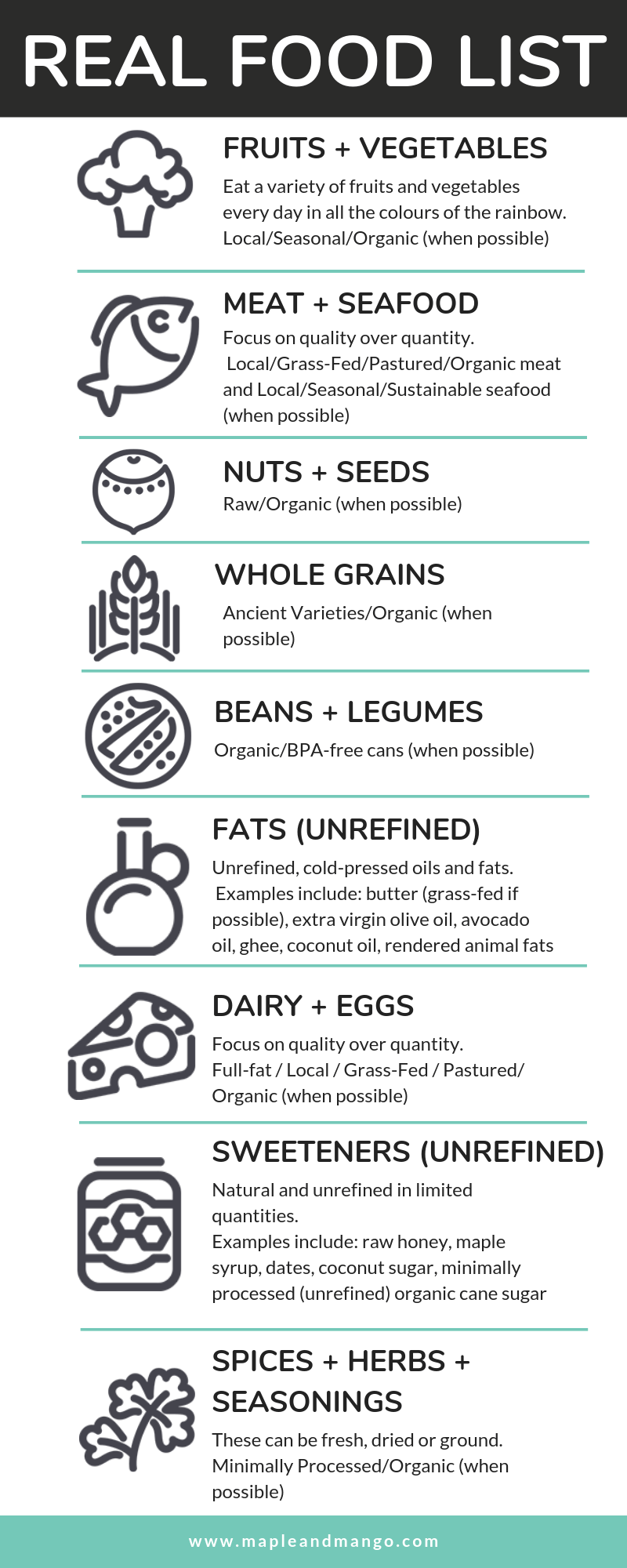 Infographic providing a real food list